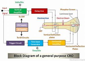 What Is Cathode Ray Oscilloscope