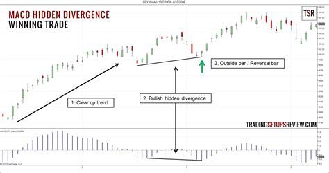 divergence template mta technical analysis hidden divergence mahadine