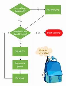 Homework Flowchart Template