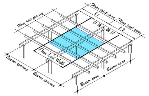 Distance Between Floor Joists Australia by Ceiling Joist Spacing Images