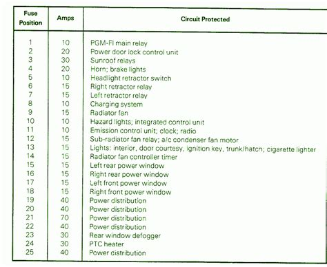 Honda Accord Fuse Diagram For 1992 by Hazard Light Page 2 Circuit Wiring Diagrams