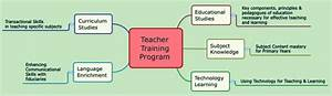 Teacher Training Programs