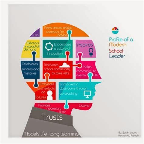 tech transformation profile   modern school leader