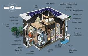 How To Build Your Own Starter House In Just 5 Steps  U2014 For