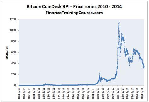 Major dips in bitcoin history so far. A visual history of Bitcoin bubbles