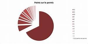 Comment Savoir Le Nombre De Point Sur Mon Permis : sondage auto 80 des gens ont plus de 10 points sur leur permis de conduire ~ Medecine-chirurgie-esthetiques.com Avis de Voitures