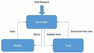 Web Blog  Angularjs   Create A Web Site Using Angularjs
