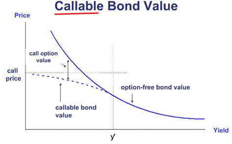 Callable Bond. Overhead Door Fort Worth Hot Tub Design Ideas. What Is The Cheapest Car Insurance Company. Accounting Business Software. We Buy Ugly Houses San Antonio. How Much Is Medicare For 2013. Data Cleansing Definition Wipo Patent Search. Birth Control For Cramps Bofa Home Loan Rates. Electricians Seattle Wa Cheap Internet Atlanta