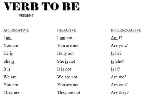 Ep  InglÉs Verb To Be Present