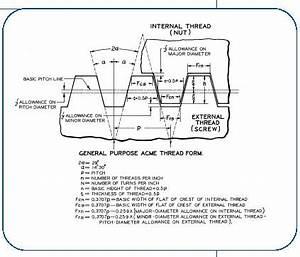 General Purpose Acme Screw Thread Profile
