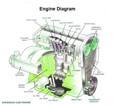 Gasoline In Car Engine Diagram by Engine Explained Charts