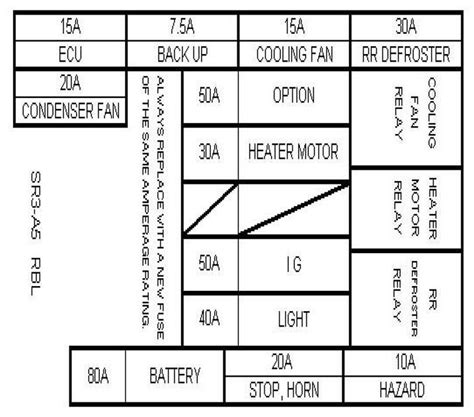 Inside Fuse Box Diagram For 1997 Honda Accord by 1997 Honda Civic Fuse Panel Wiring Diagram And Schematic