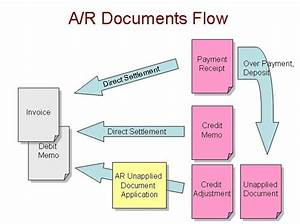 Ar Documents Flow Diagram