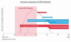 What Is A 4th Gen Hiv Test   U2013 Action For Aids Singapore