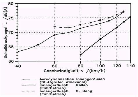 Car Interior Noise Comparison by Car Interior Noise Comparison Decoratingspecial