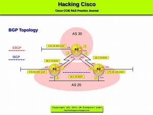 Hacking Cisco  Lab 101