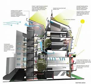 This Diagram Shows A Vertical Courtyard Concept To Promote Natural Ventilation On Various Levels