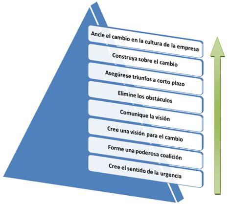 Kotter Gestion Del Cambio by Calidad Total Modelo De Kotter De Gesti 243 N Del Cambio En 8