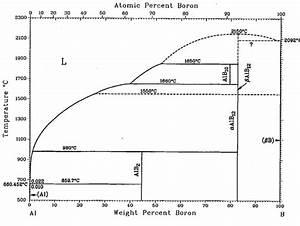 Phase Diagram Of Al