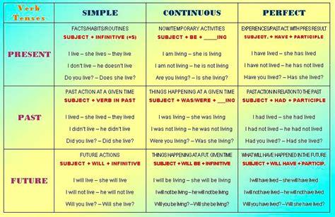 piece  cake valuable verbs