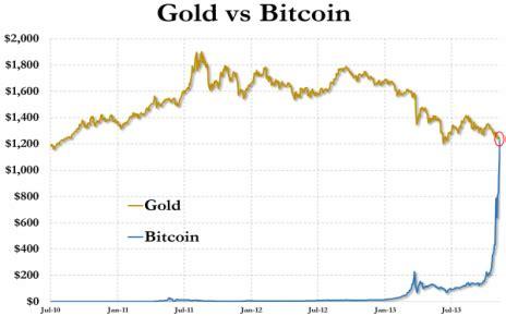 Bits, mbtc, satoshis, btc, usd calculator tool. BTC price to surpass 1 oz. Gold before April 2017 - BetMoose
