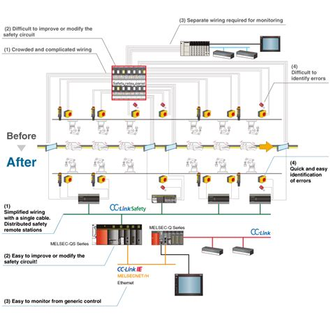 Wiring Diagram Inverter Mitsubishi by Safety Programmable Controller Melsec Product Features