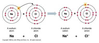 ionic bonding edexcel chemistry gcse topic 1 revision pmt