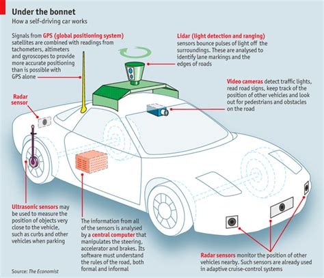 how do smart lights work how does a self driving car work the economist explains