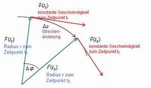Phi Berechnen : gleichf rmige kreisbewegung umlaufzeit frequenz radialbeschleunigung bahngeschwindigkeit ~ Themetempest.com Abrechnung