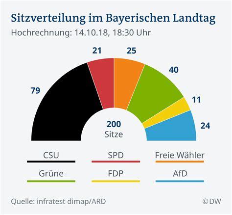 Frühlingsanfang 2018 Deutschland by Live Ticker Landtagswahl In Bayern Aktuell