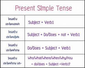 Present Simple Tense Tense For You