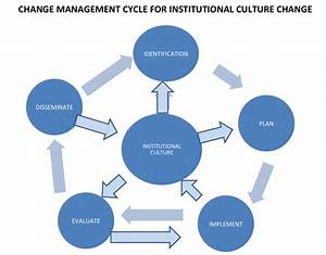 Change Management Cycle Model