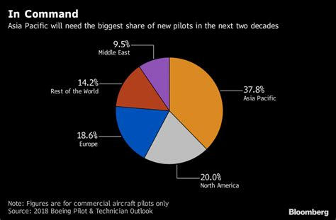 Asia Still Needs More Pilots to Cope With Rising Demand ...