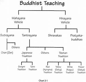 The Teachings Of Buddhism