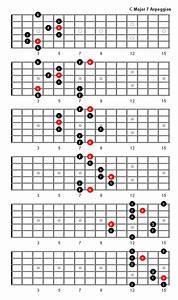 Major 7th Arpeggios The Guitar Network