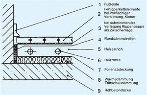 Estrich Dicke Fußbodenheizung : parkett auf fusbodenheizung erstaunlich oberboden ~ Lizthompson.info Haus und Dekorationen