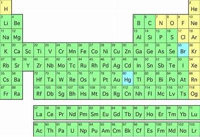 Elements Represent Does Symbol Each Electronegativity Matter