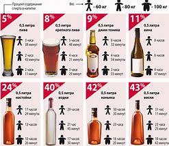 как быстро выводится алкоголь из организма женщины