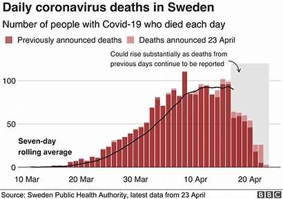 Sweden Coronavirus Bbc Swedish Science Deaths Chart