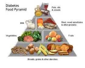 The Best Diabetic Diet Lists For Weight Loss - Apps Directories Diabetic Diet
