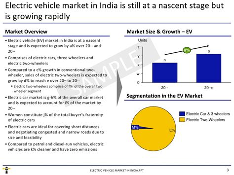 Electric Vehicle Market by Market Research Report Electric Vehicle Market In India 2010