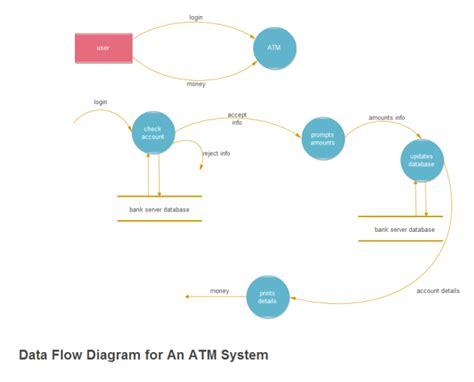 create  flowchart  banking system