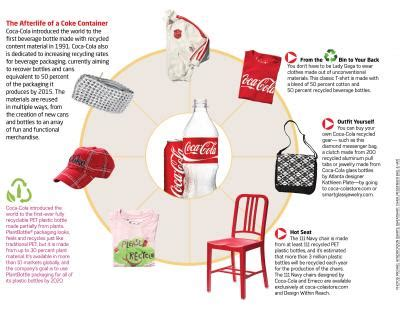 innovative ways coco cola recycles plastic bottles