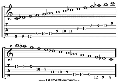 arabic scale guitar tab notation diagrams information