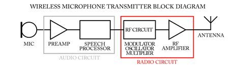 Wireless Microphone Frequency Selection