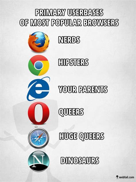 Internet Browsers Meme - primary userbases of most popular browsers meme picture webfail fail pictures and fail videos