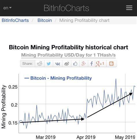 Calculate bitcoin btc mining profitability in realtime based on hashrate power consumption and electricity cost. Bitcoin Mining Profitability | How To Get Bitcoin Deep Web