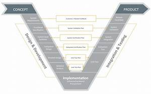 Systems Engineering Diagram