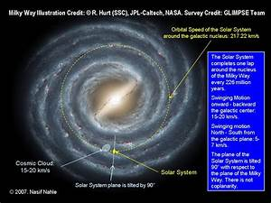 Question about our solar systems orbital path through the ...
