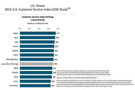 According to jd power analysts. Land Rover places last among luxury brands in JD Power Customer Satifaction Survey - Land Rover ...